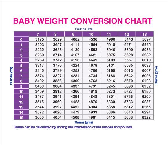 Kilograms to pounds conversion chart pdf