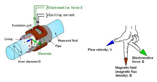 Abb flow meter installation guide
