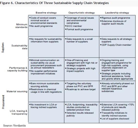Apple supply chain management pdf