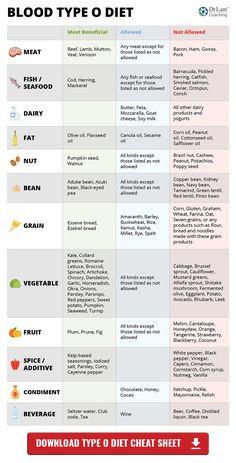 Blood type o negative diet food list pdf