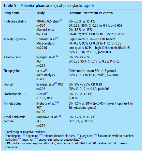 Contrast induced nephropathy treatment guidelines