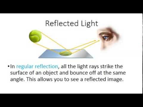 Unity how to get the reflection of a ray