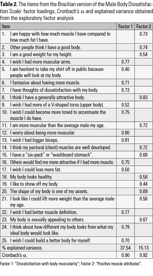 Body image satisfaction scale pdf