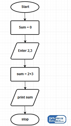 What is a flow chart pdf