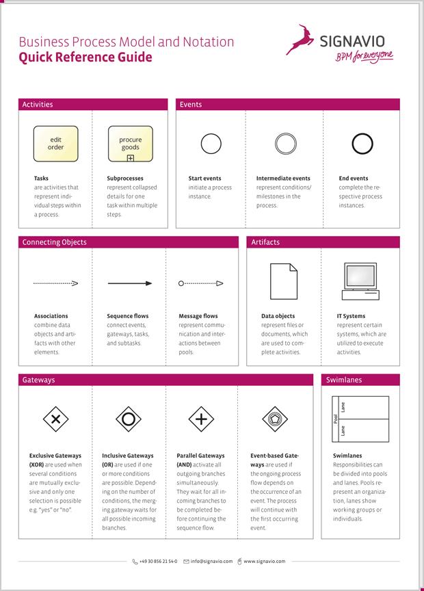 Bpmn 2.0 guide pdf