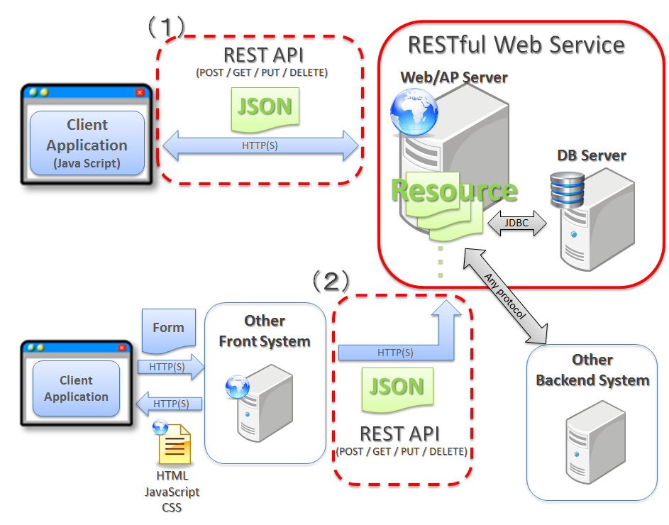 Building a restful webservice with spring pdf
