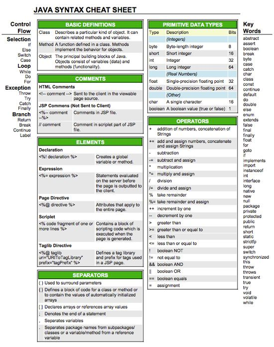 Sql language reference manual pdf